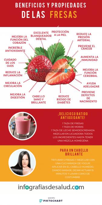 Infografia Beneficios y Propiedades de las Fresas