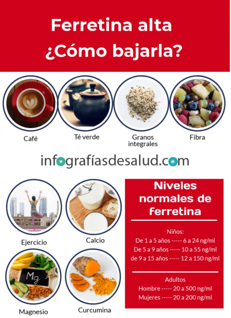 Infografia - Ferritina alta como bajarla 1